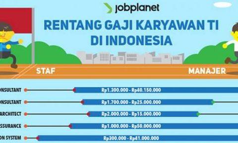 Daftar Gaji Pekerja IT Rp