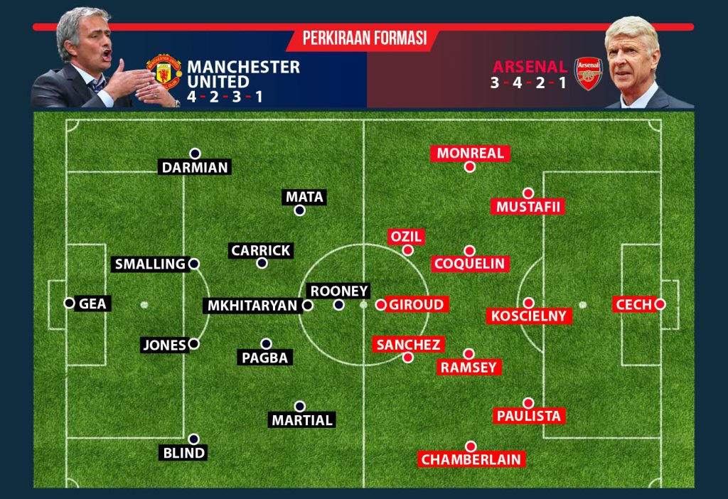 Live Streaming Arsenal vs Manchester United Liga Inggris